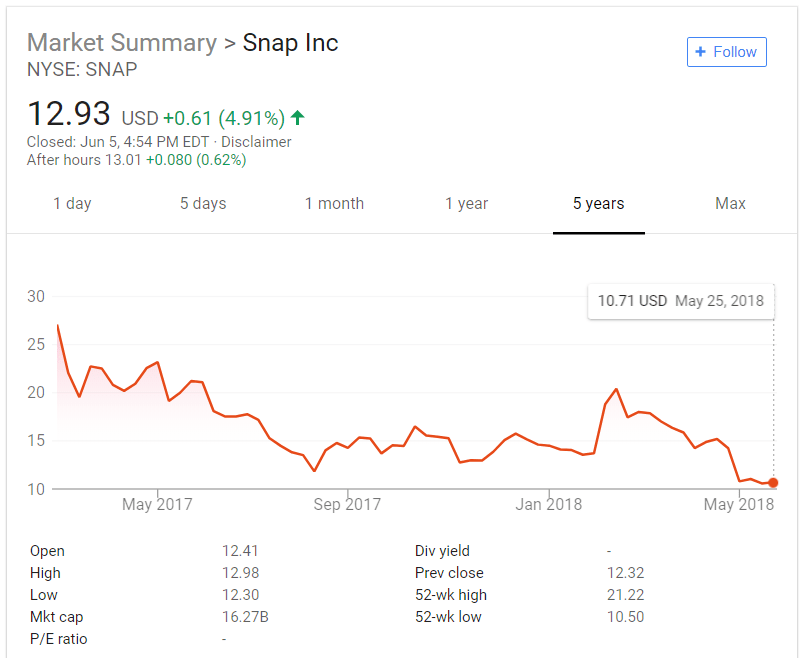 snapchat stories stock price