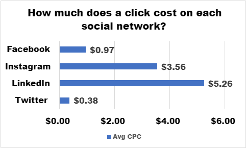 How Much Do Ads Cost on Facebook, Instagram, Twitter, and LinkedIn in 2021?